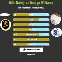 Odin Bailey vs George Williams h2h player stats