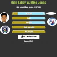 Odin Bailey vs Mike Jones h2h player stats
