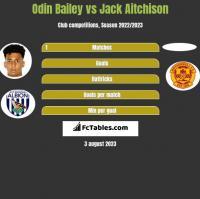 Odin Bailey vs Jack Aitchison h2h player stats
