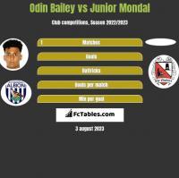 Odin Bailey vs Junior Mondal h2h player stats