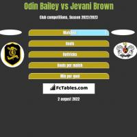 Odin Bailey vs Jevani Brown h2h player stats