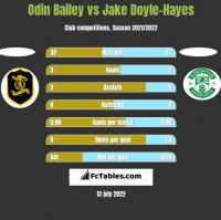 Odin Bailey vs Jake Doyle-Hayes h2h player stats