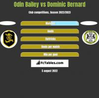 Odin Bailey vs Dominic Bernard h2h player stats