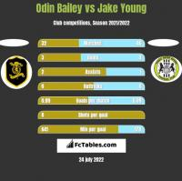 Odin Bailey vs Jake Young h2h player stats