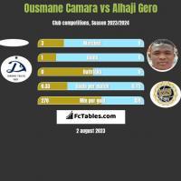 Ousmane Camara vs Alhaji Gero h2h player stats