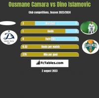 Ousmane Camara vs Dino Islamovic h2h player stats