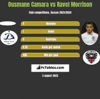 Ousmane Camara vs Ravel Morrison h2h player stats
