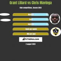 Grant Lillard vs Chris Mavinga h2h player stats