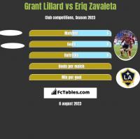 Grant Lillard vs Eriq Zavaleta h2h player stats
