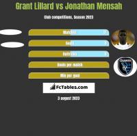 Grant Lillard vs Jonathan Mensah h2h player stats