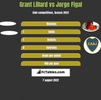 Grant Lillard vs Jorge Figal h2h player stats