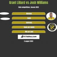Grant Lillard vs Josh Williams h2h player stats