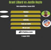 Grant Lillard vs Justin Hoyte h2h player stats
