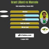 Grant Lillard vs Marcelo h2h player stats