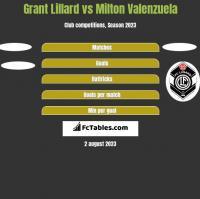 Grant Lillard vs Milton Valenzuela h2h player stats
