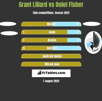 Grant Lillard vs Oniel Fisher h2h player stats