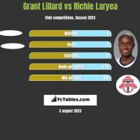 Grant Lillard vs Richie Laryea h2h player stats