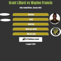 Grant Lillard vs Waylon Francis h2h player stats