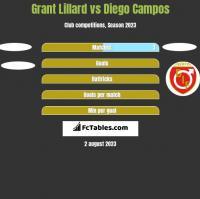 Grant Lillard vs Diego Campos h2h player stats