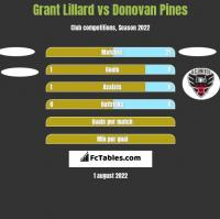 Grant Lillard vs Donovan Pines h2h player stats