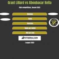 Grant Lillard vs Aboubacar Keita h2h player stats