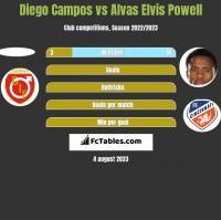 Diego Campos vs Alvas Elvis Powell h2h player stats