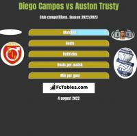 Diego Campos vs Auston Trusty h2h player stats