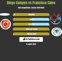 Diego Campos vs Francisco Calvo h2h player stats