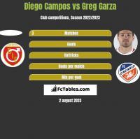 Diego Campos vs Greg Garza h2h player stats