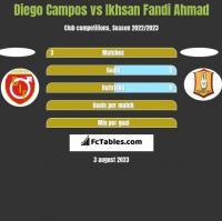 Diego Campos vs Ikhsan Fandi Ahmad h2h player stats