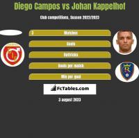 Diego Campos vs Johan Kappelhof h2h player stats