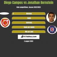 Diego Campos vs Jonathan Bornstein h2h player stats
