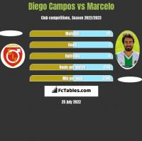 Diego Campos vs Marcelo h2h player stats