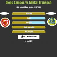 Diego Campos vs Mikkel Frankoch h2h player stats