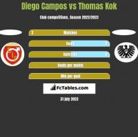 Diego Campos vs Thomas Kok h2h player stats