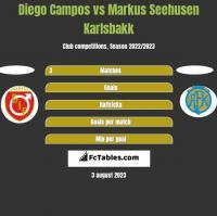 Diego Campos vs Markus Seehusen Karlsbakk h2h player stats