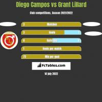 Diego Campos vs Grant Lillard h2h player stats