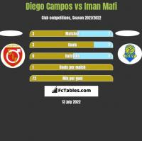 Diego Campos vs Iman Mafi h2h player stats