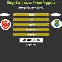 Diego Campos vs Hakon Suggelia h2h player stats
