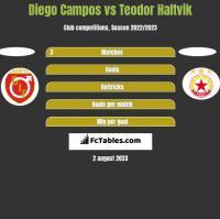 Diego Campos vs Teodor Haltvik h2h player stats