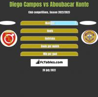 Diego Campos vs Aboubacar Konte h2h player stats