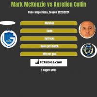 Mark McKenzie vs Aurelien Collin h2h player stats