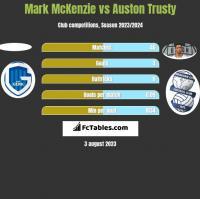 Mark McKenzie vs Auston Trusty h2h player stats
