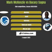 Mark McKenzie vs Bacary Sagna h2h player stats
