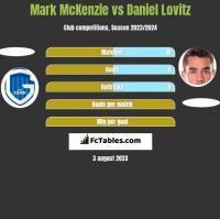 Mark McKenzie vs Daniel Lovitz h2h player stats