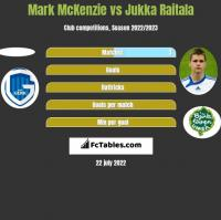 Mark McKenzie vs Jukka Raitala h2h player stats