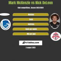 Mark McKenzie vs Nick DeLeon h2h player stats