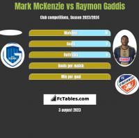 Mark McKenzie vs Raymon Gaddis h2h player stats