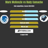 Mark McKenzie vs Rudy Camacho h2h player stats