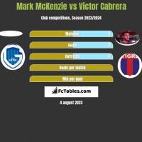 Mark McKenzie vs Victor Cabrera h2h player stats